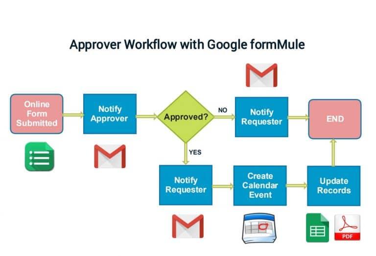 Qu'est-ce qu'un Workflow ?